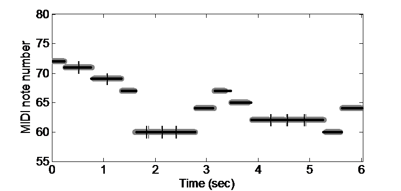 Ilustration of the determination of musical notes